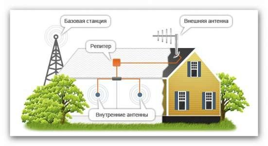 Усилитель сигнала сотовой связи
