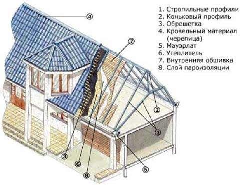 Разработка проектов в Москве Фото 5